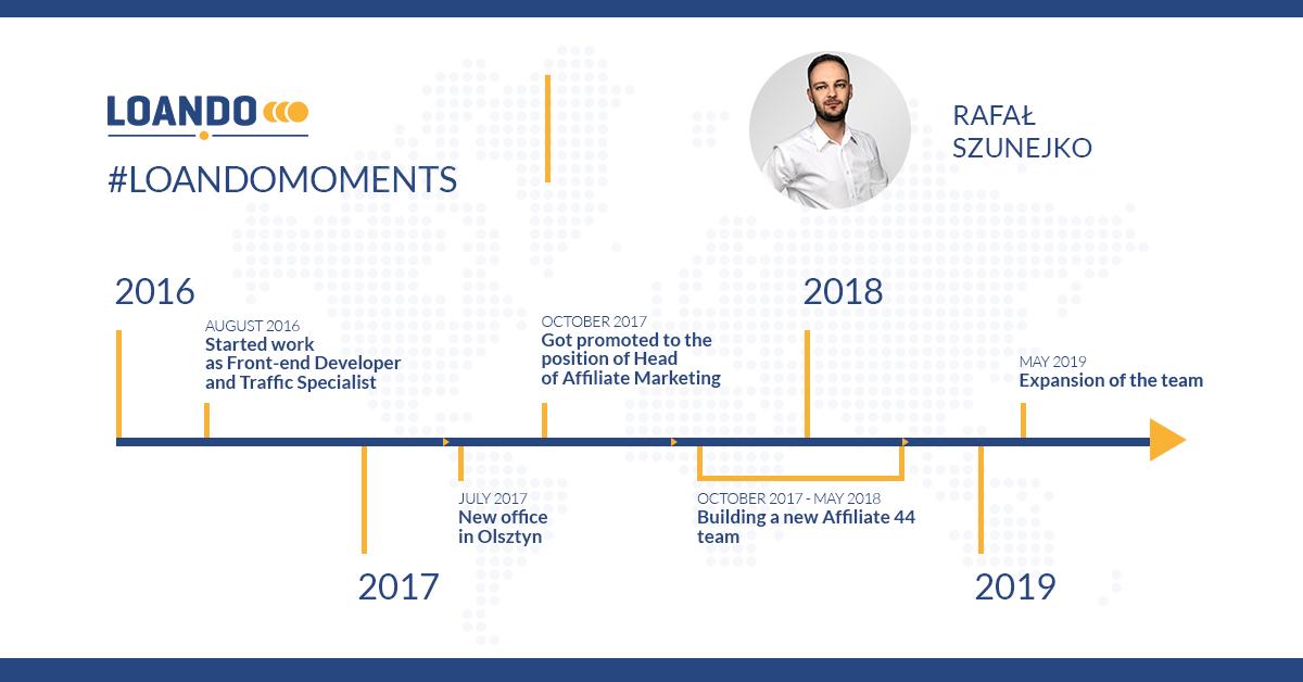 Rafal Szunejko - Timeline